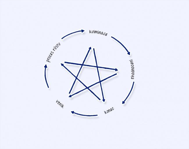 Pentagram je univerzální matrice.