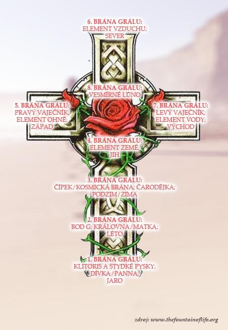 Mapa svatého Grálu s osmi branami.